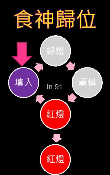 循環-填入