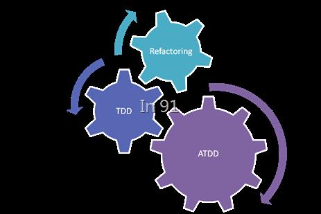 ATDD TDD Refactoring