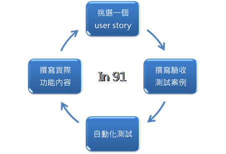 ATDD循環