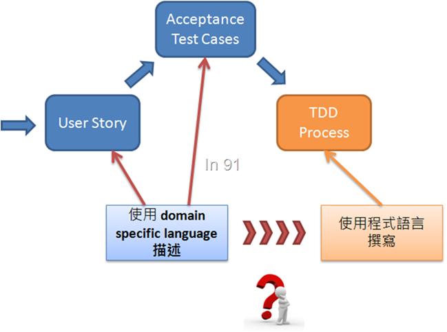 ATDD convert to TDD